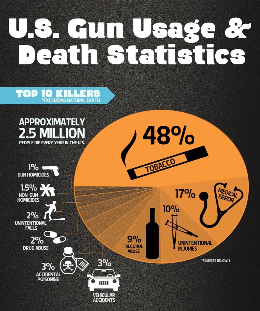 Muertes producidas por arma de fuego en Estados Unidos  (2013)