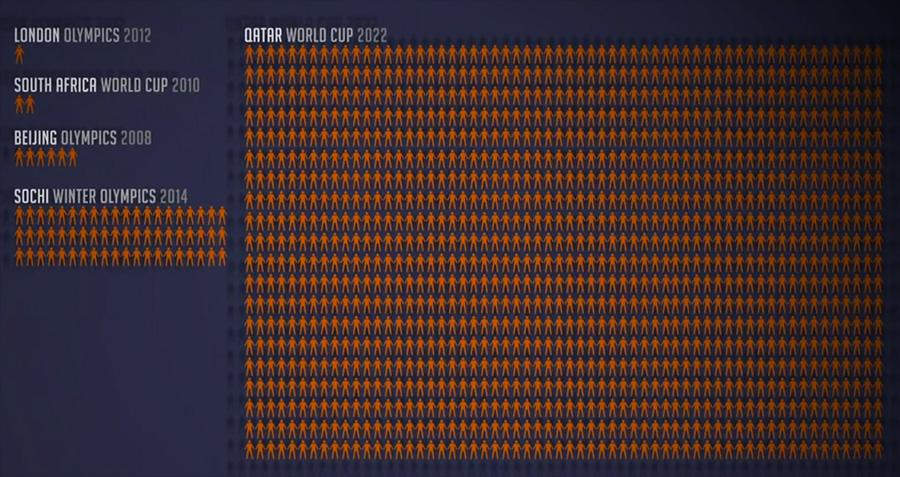 Previsión de muertes por accidentes en la construcción de los edificios de Qatar 2022