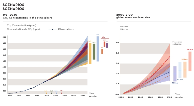 Escenarios según IPCC